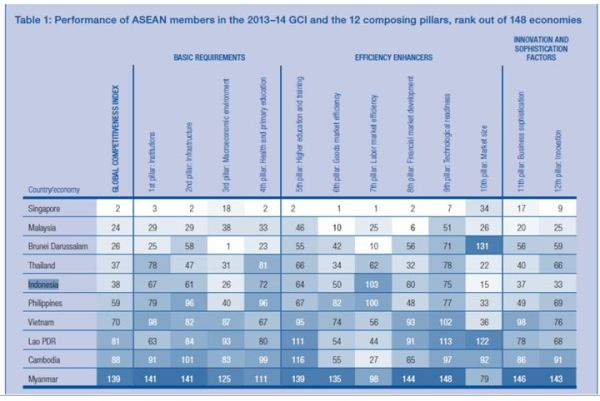 Performance of ASEAN members in the 2013–14 GCI and the 12 composing pillars, rank out of 148 economies